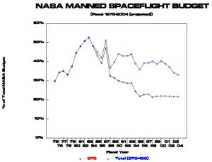 NASA Manned Budget