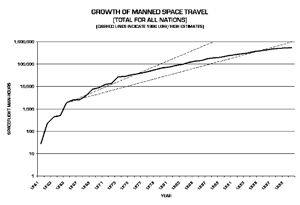 Manned Flight Trends